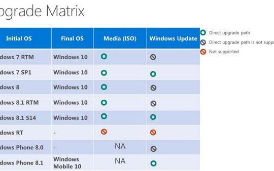 windows upgrade matrice