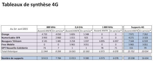 Antennes 4G 1er Avril 2015