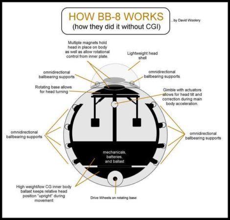 BB8 schema