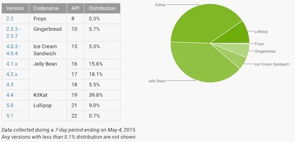 Android Framentation Mai 2015