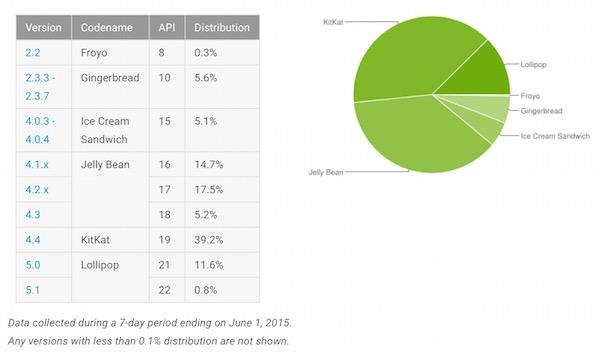Android-Framentation-Juin-2015