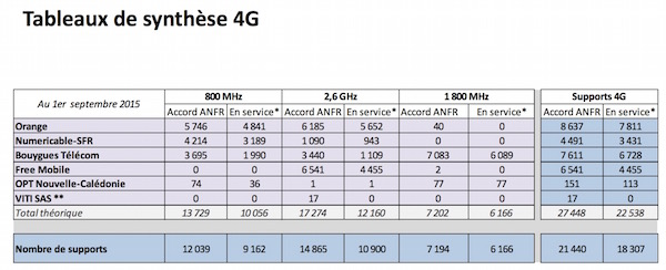 Antennes 4G 1er Septembre 2015