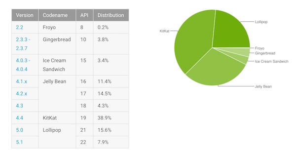 Fragmentation Android Octobre 2015