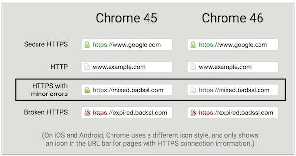 Google Chrome 46 HTTPS