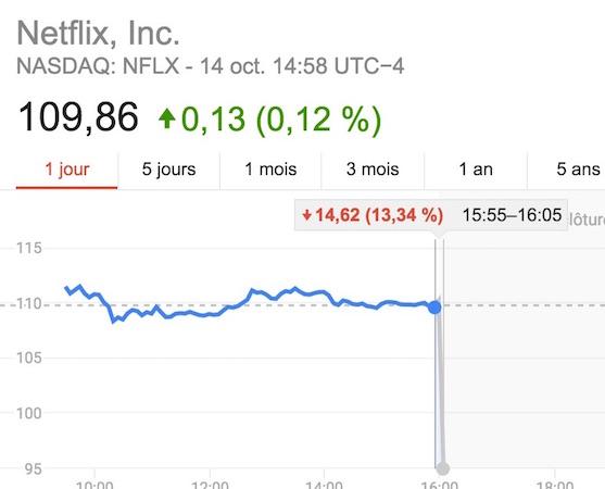 Netflix Action -14 Pourcent