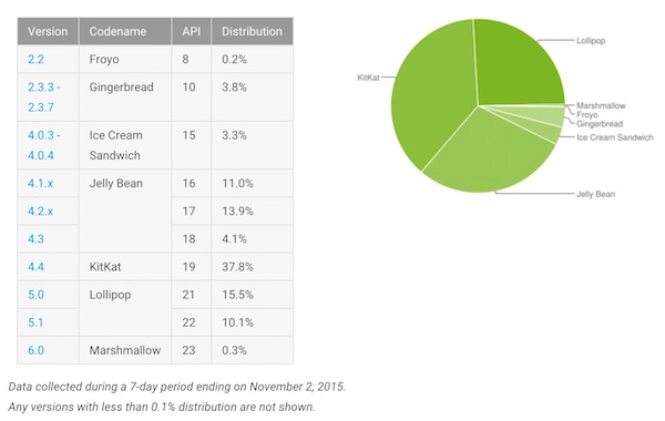 Fragmentation Android Novembre 2015