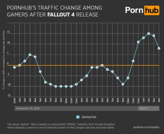 pornhub-insights-fallout-4-general-gamer-traffic-640x525