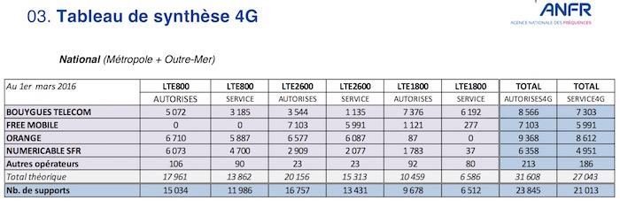 Antennes 4G 1er Mars 2016
