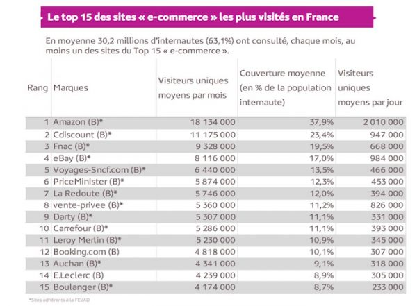 Sites Commercants Plus Visites France Debut 2016
