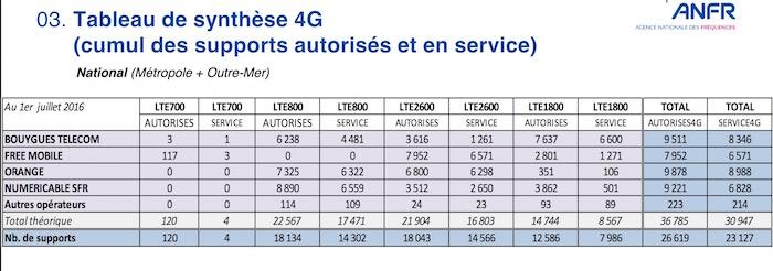 Antennes 4G 1er Juillet 2016