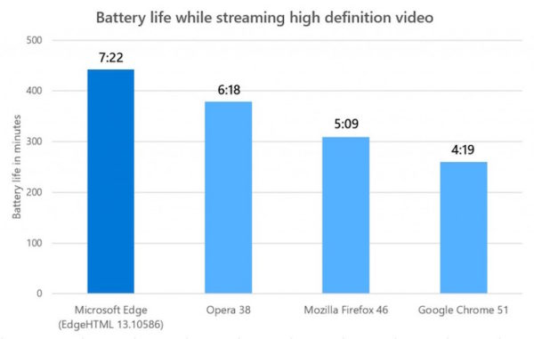 Microsoft Edge Autonomie Streaming