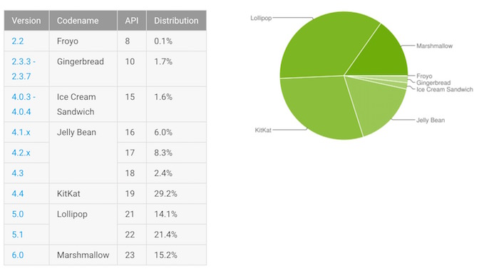 Fragmentation-Android-Aout-2016