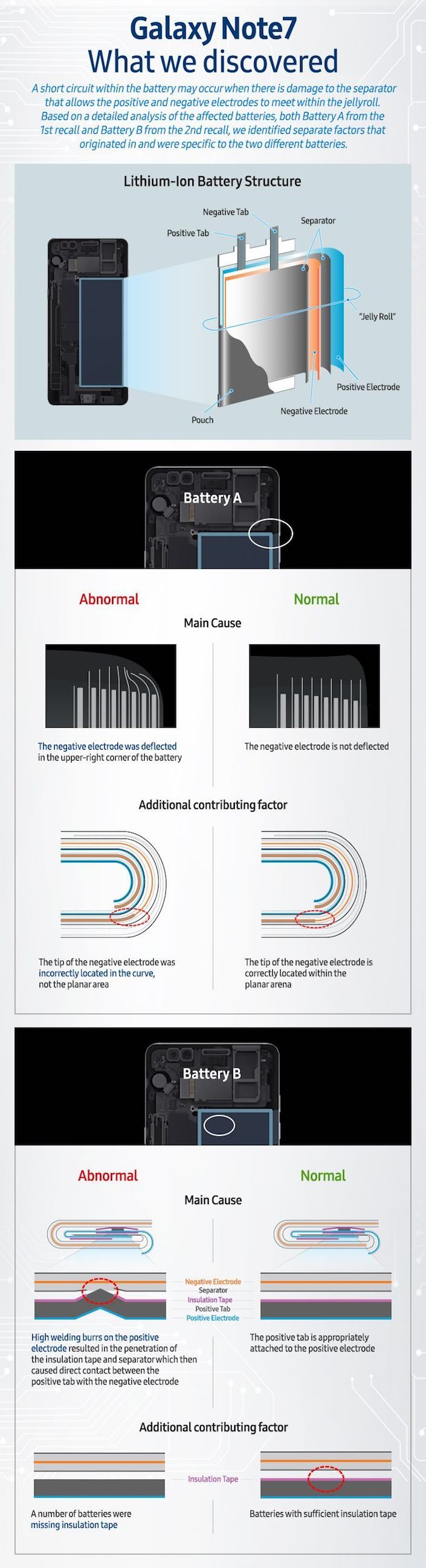 Infographie Galaxy Note 7 Samsung Batterie