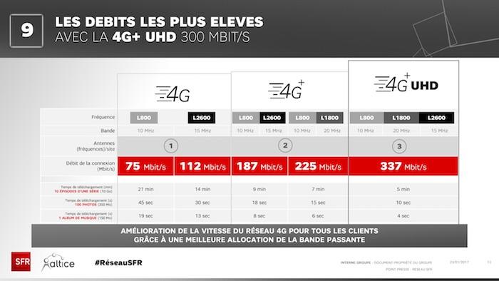 SFR 4G Plus UHD