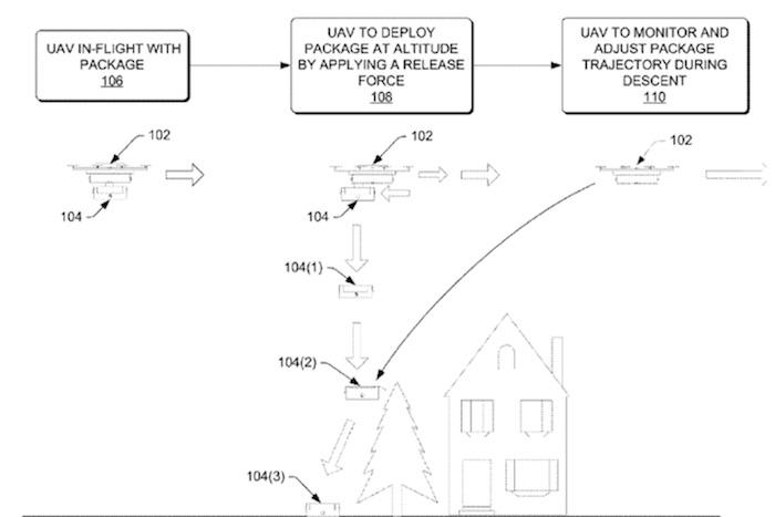 Amazon Brevet Drone Parachute