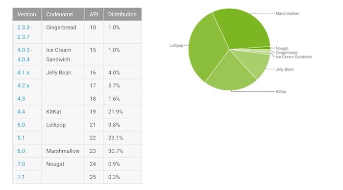 Fragmentation Android Fevrier 2017