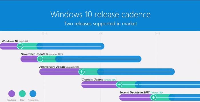 Windows 10 Chronologie