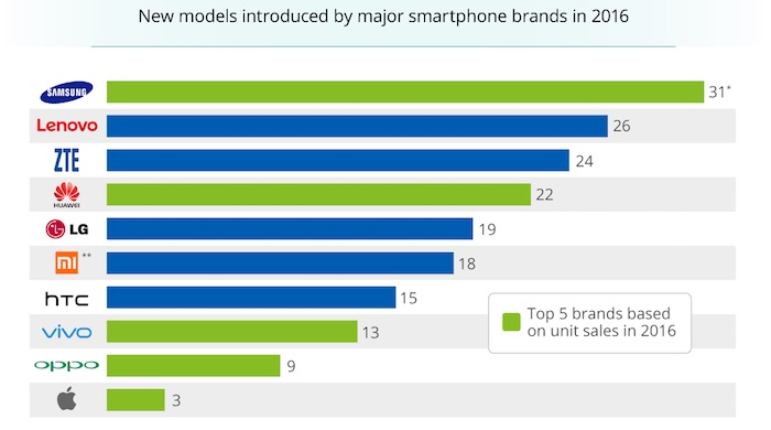 Samsung 31 Smartphones Sortis 2016