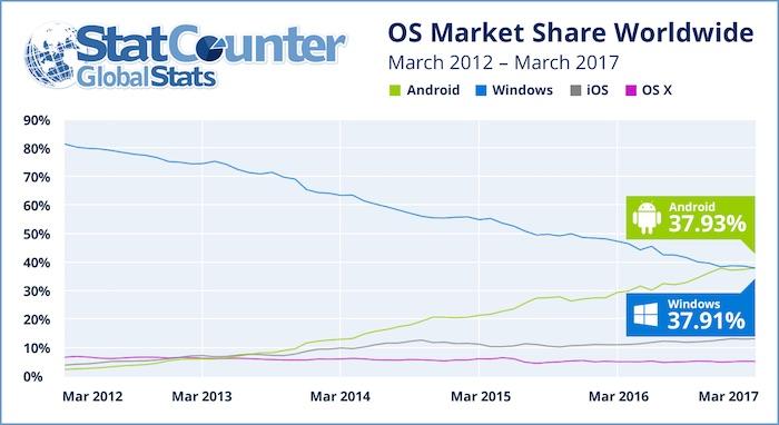 Android Plus Utilise Windows
