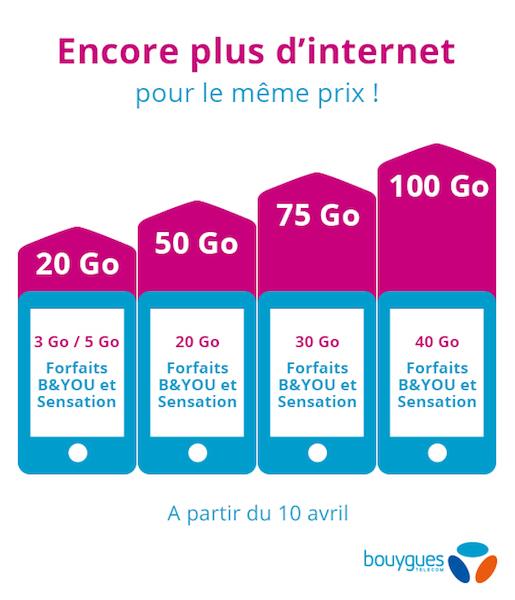 Bouygues Telecom Augmentation Data Forfait