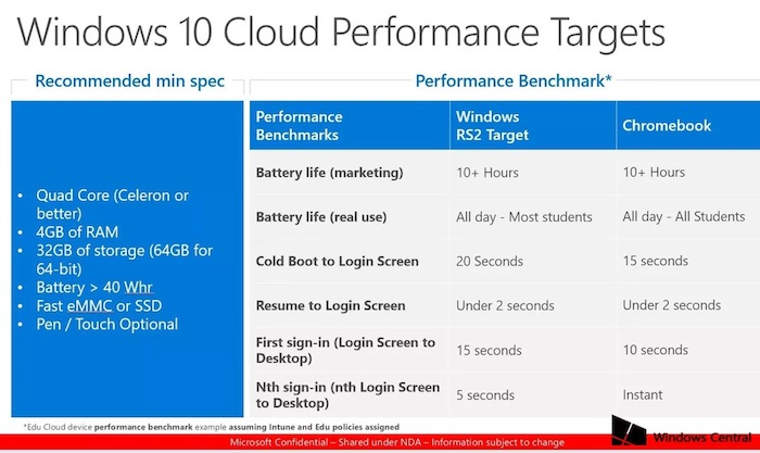Document Interne Windows 10 Cloud Composants Minimum