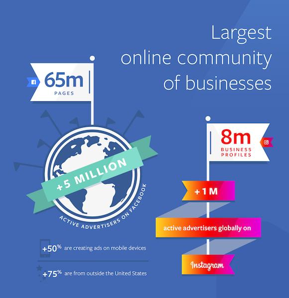 Facebook Infographie 5 Millions Annonceurs