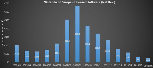 Nintendo JeuxTiers Europe 600x266