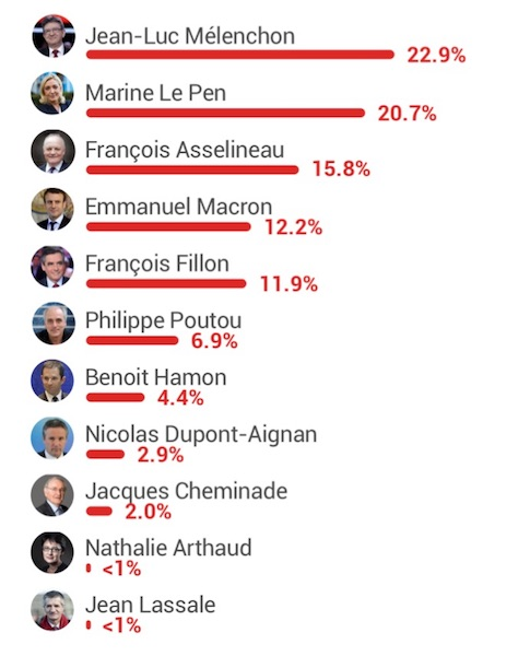 YouTube Algorithme Presidentielle 2017