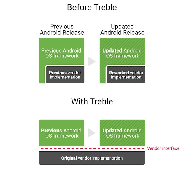 Android Projet Treble
