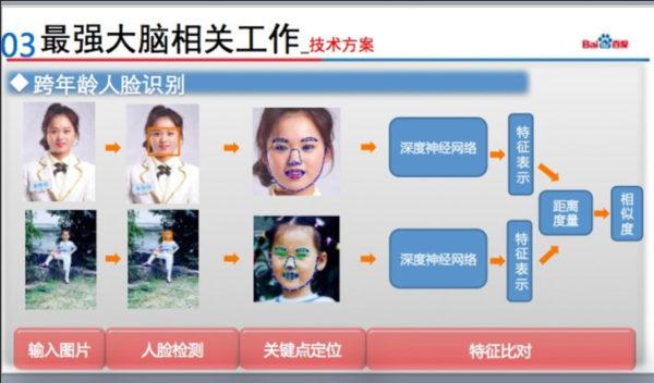 Baidu Reconnaissance Faciale Kid 600x352