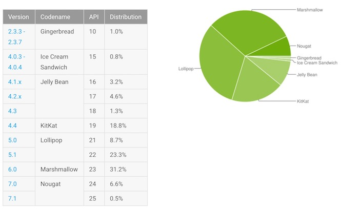 Fragmentation Android Mai 2017