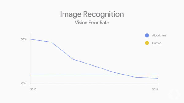 Google Assistant Vision 600x337