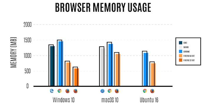 Consommation RAM Firefox 54 Chrome Microsoft Edge Safari Juin 2017
