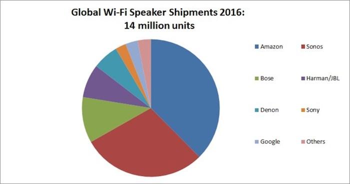 Ventes Enceintes WiFi 2016