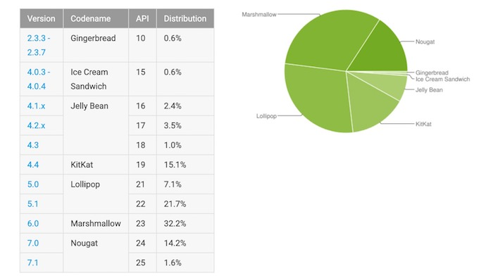 Fragmentation Android Septembre 2017