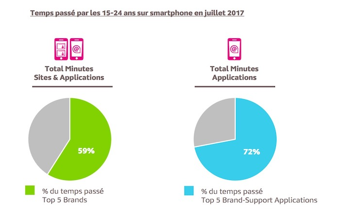 Mediametrie Temps Passe 15 24 Ans Smartphone Internet Juillet 2017