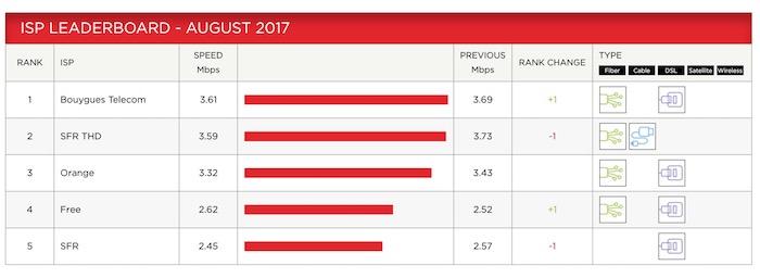 Netflix Debit Aout 2017
