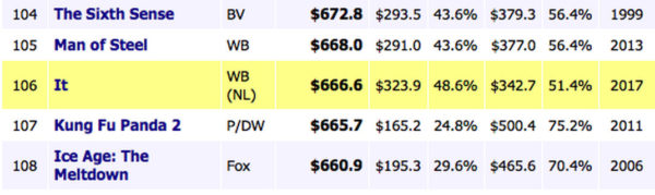 Ca Box Office 666 600x179