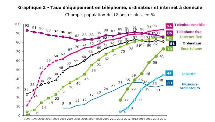 Barometre 2017 France Evolution Internet Smartphone