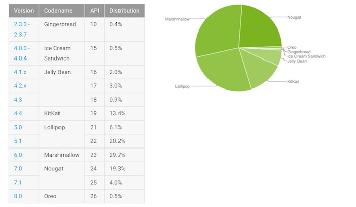 Android Fragmentation Decembre 2017