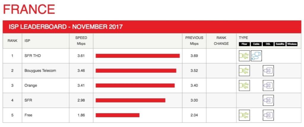 Debits Netflix France Novembre 2017 1024x430