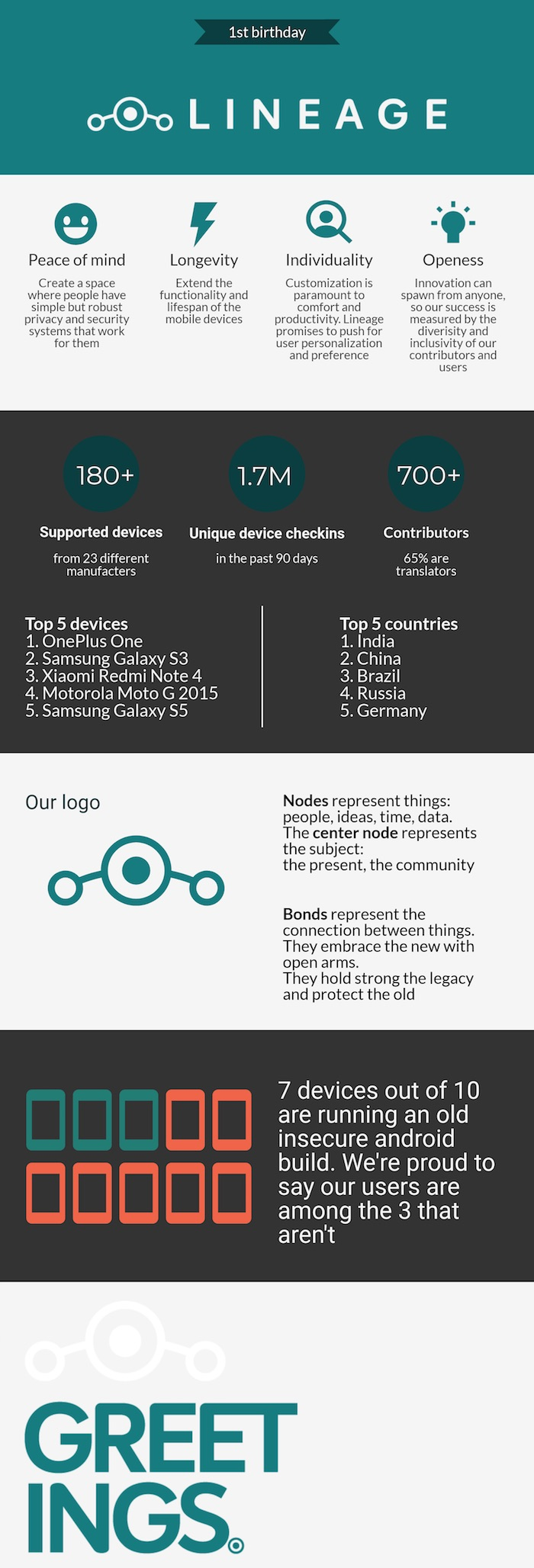 LineageOS Infographie 1 An