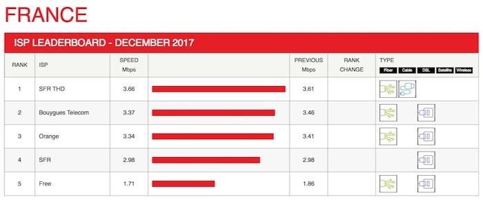 Debit Netflix Decembre 2017