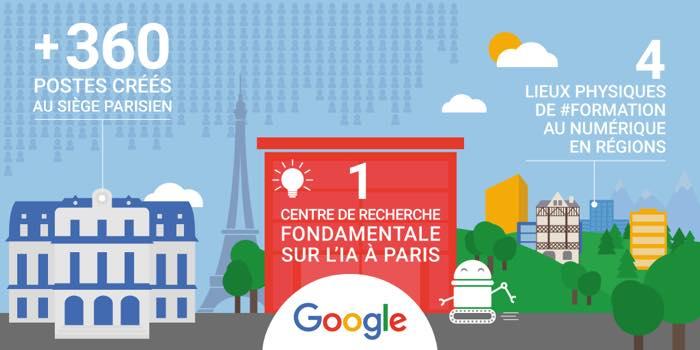 Google Investissement France