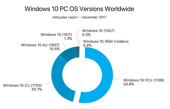 Windows 10 Fall Creators Moitie Installations