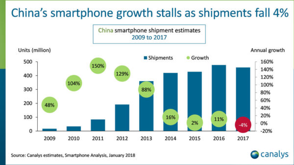 Canalys Mobile Chine 2017 600x338