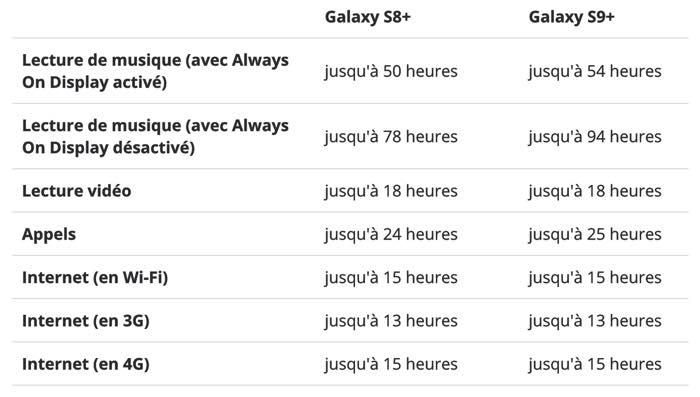 Batterie Autonomie Galaxy S8 Plus Vs Galaxy S9 Plus