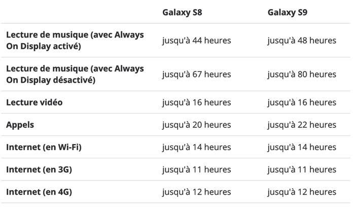 Batterie Autonomie Galaxy S8 Vs Galaxy S9