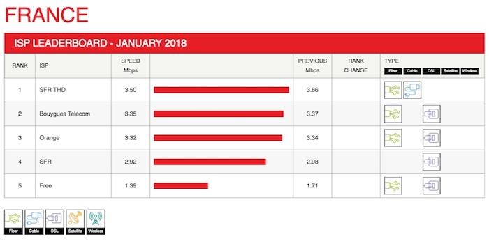 Debits Netflix Janvier 2018