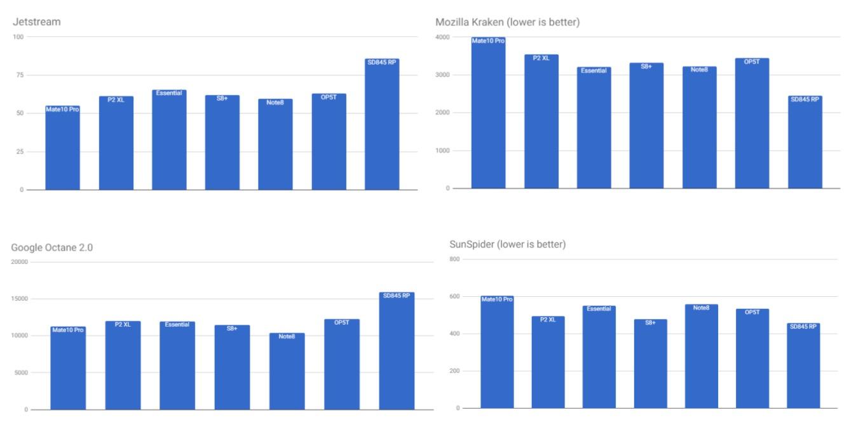 Octane Kraken SunSpider JetStream Snapdragon 845 Comparaison